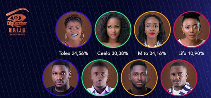 Big Brother Naija Voting Results For Week 6 Eviction | BBNaija Voting Results In Week 6 Eviction