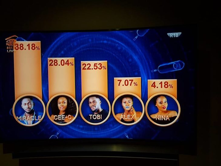 Final BBNaija Voting Result | Big Brother Naija Voting Results For Week 12 Eviction