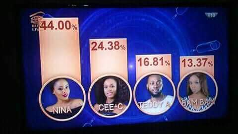 Big Brother Naija Voting Result For Week 9 Eviction | BBNaija Voting Results In Week Nine Eviction