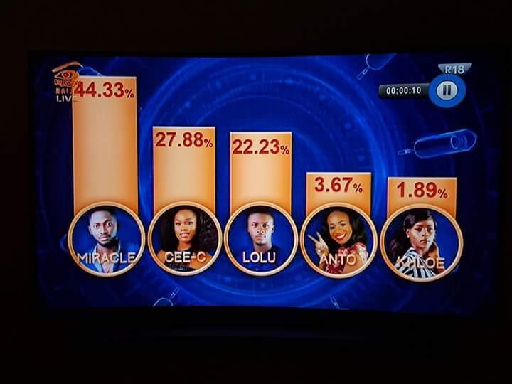 Big Brother Naija Voting Results For Week 11 Eviction | BBNaija Voting Result In Week 11 Eviction