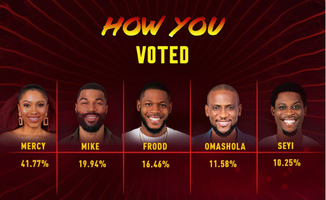 BBNaija 2019 Final Voting Percentage | Week 14 Voting Result in BBNaija 2019.